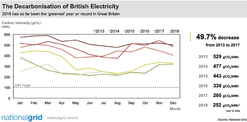 The Decarbonisation of British Electricity