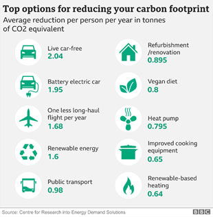 Top options for reducing your carbon footprint