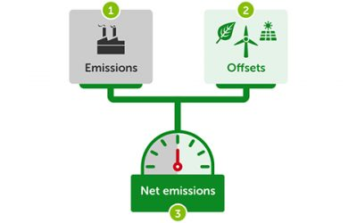 10 questions about carbon offsetting